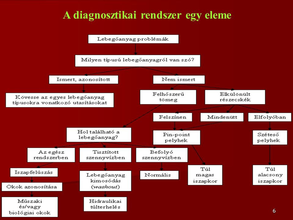 A diagnosztikai rendszer egy eleme