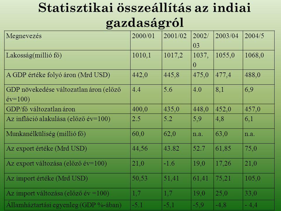 Statisztikai összeállítás az indiai gazdaságról
