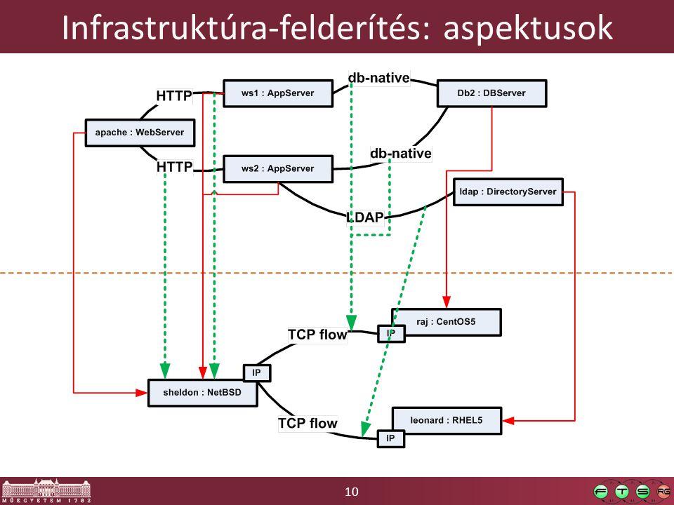 Infrastruktúra-felderítés: aspektusok