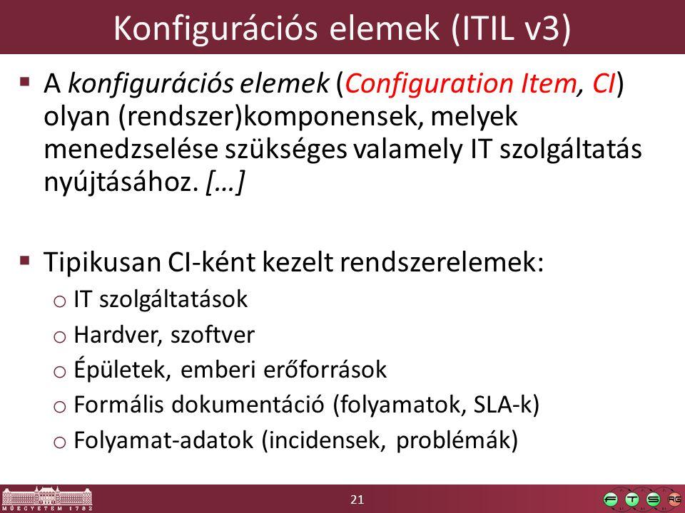 Konfigurációs elemek (ITIL v3)