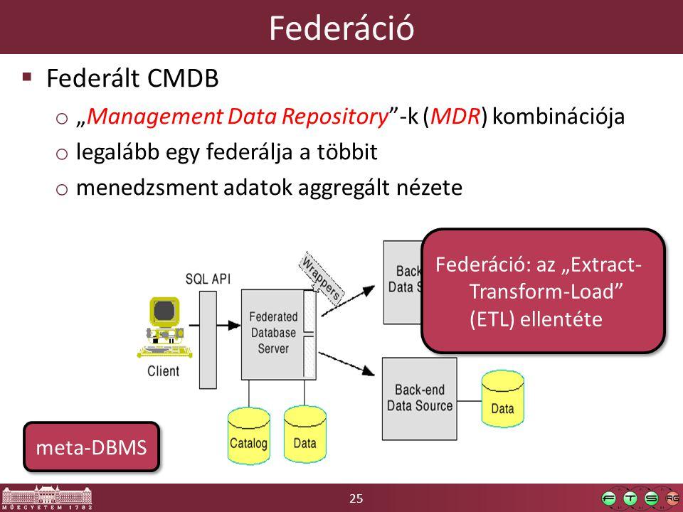 Federáció Federált CMDB