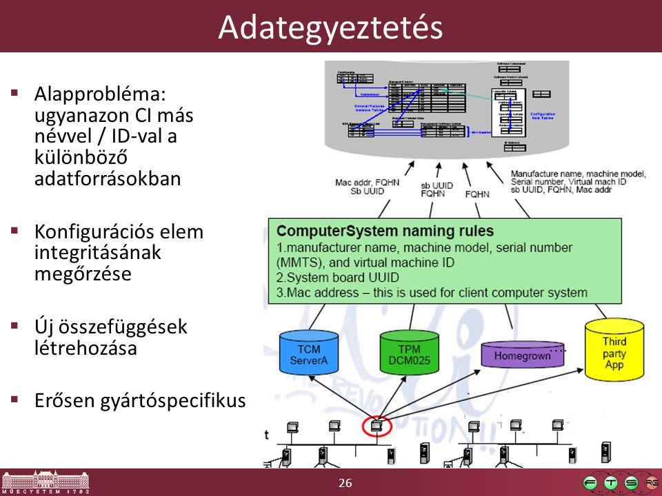 Adategyeztetés Alapprobléma: ugyanazon CI más névvel / ID-val a különböző adatforrásokban. Konfigurációs elem integritásának megőrzése.