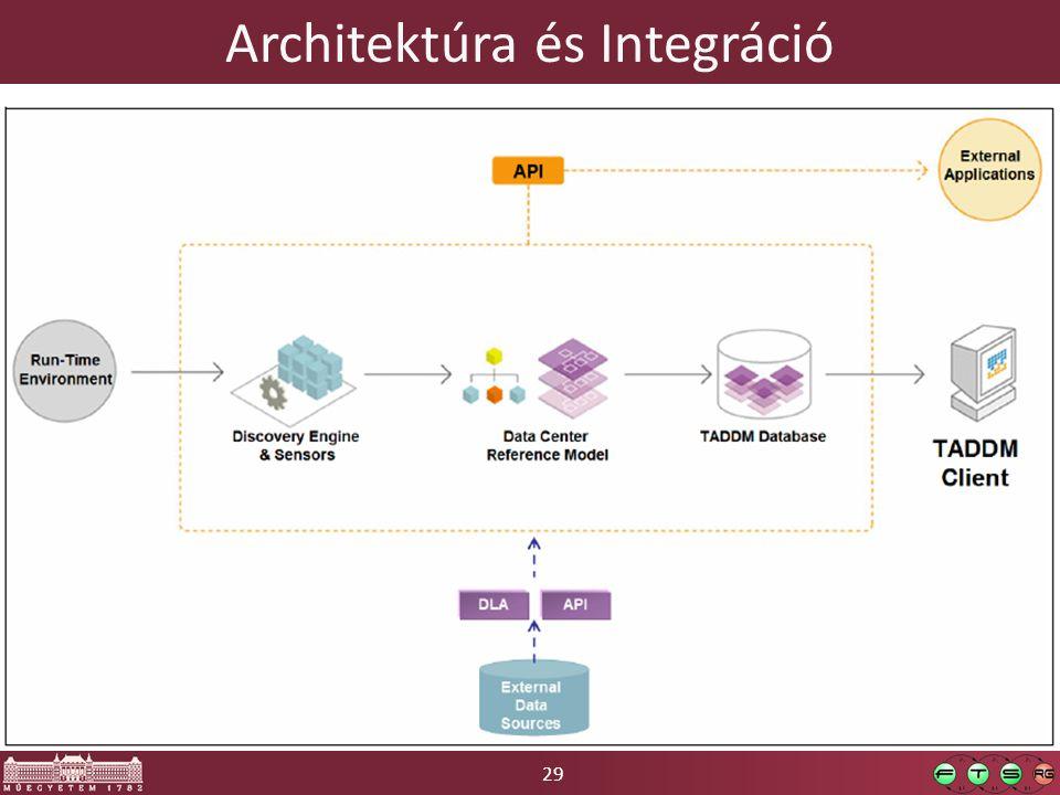 Architektúra és Integráció