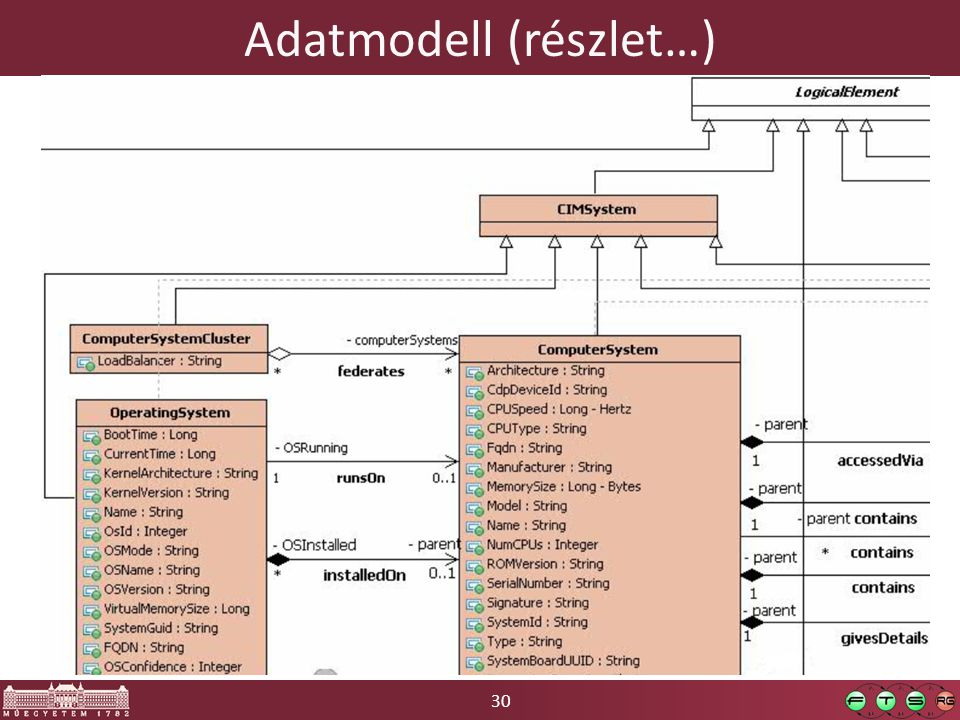 Adatmodell (részlet…)