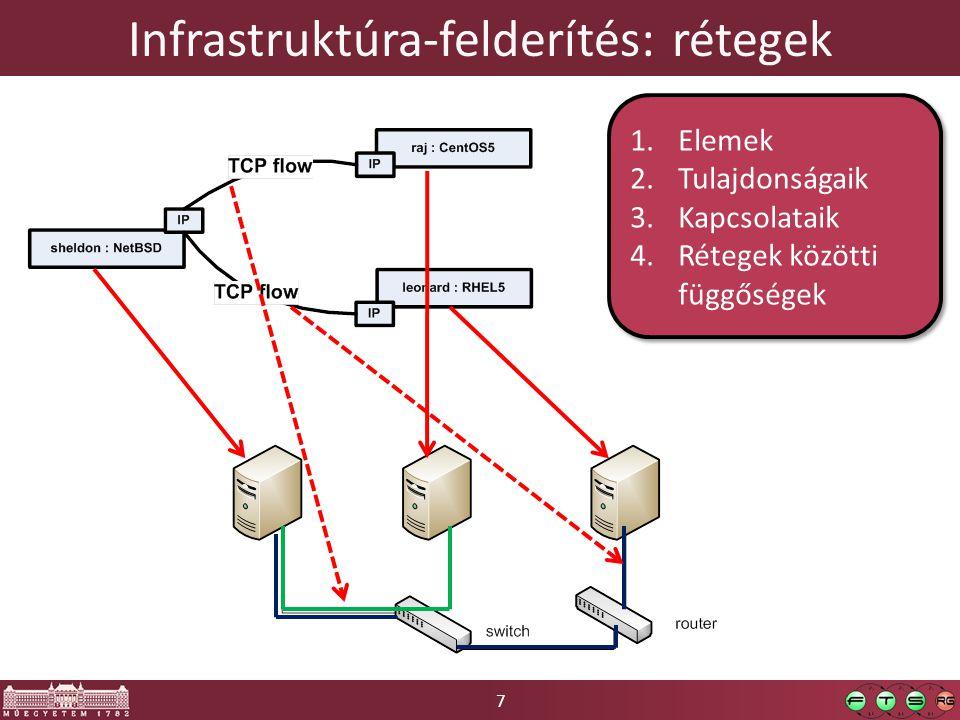 Infrastruktúra-felderítés: rétegek