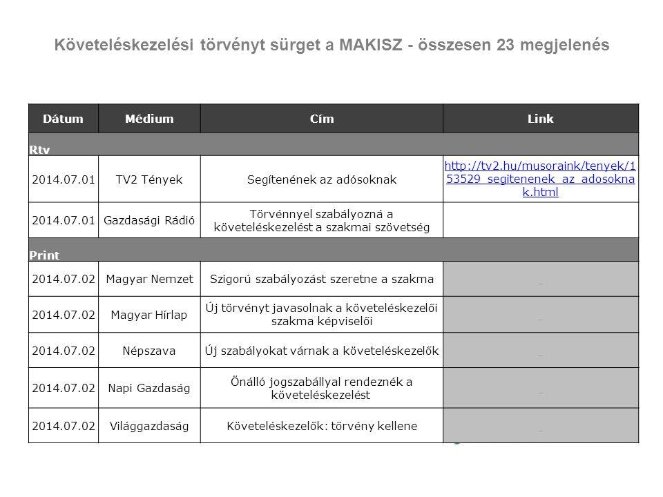 Követeléskezelési törvényt sürget a MAKISZ - összesen 23 megjelenés