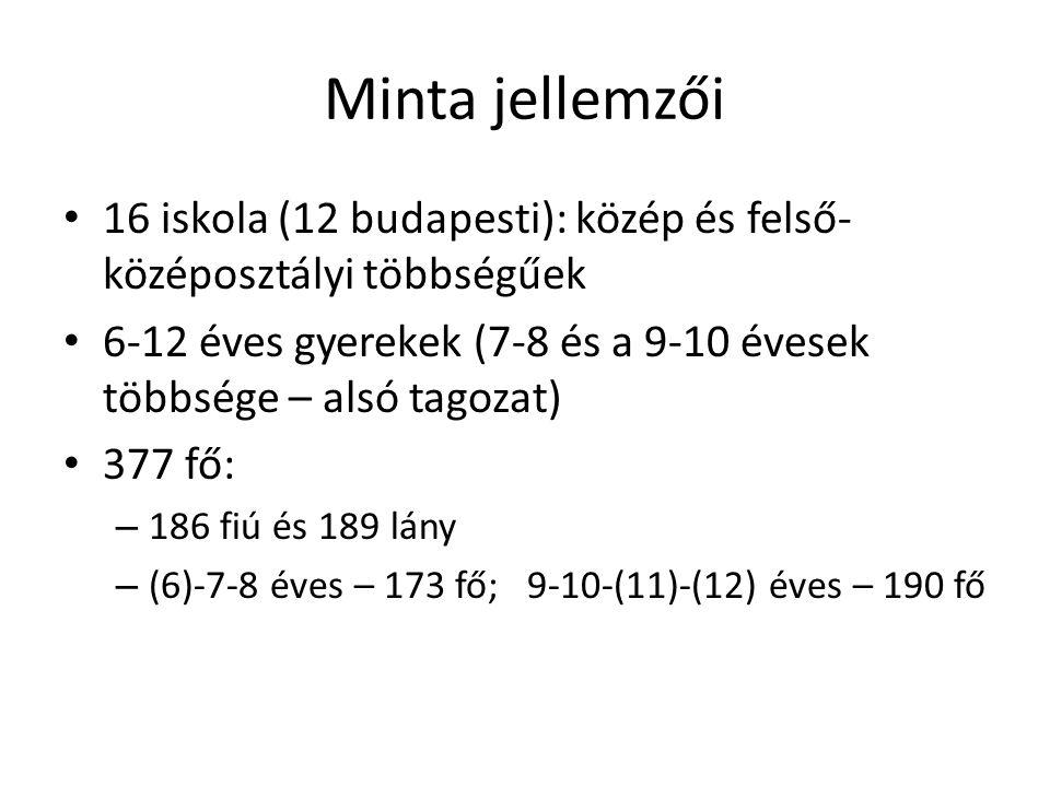 Minta jellemzői 16 iskola (12 budapesti): közép és felső-középosztályi többségűek. 6-12 éves gyerekek (7-8 és a 9-10 évesek többsége – alsó tagozat)