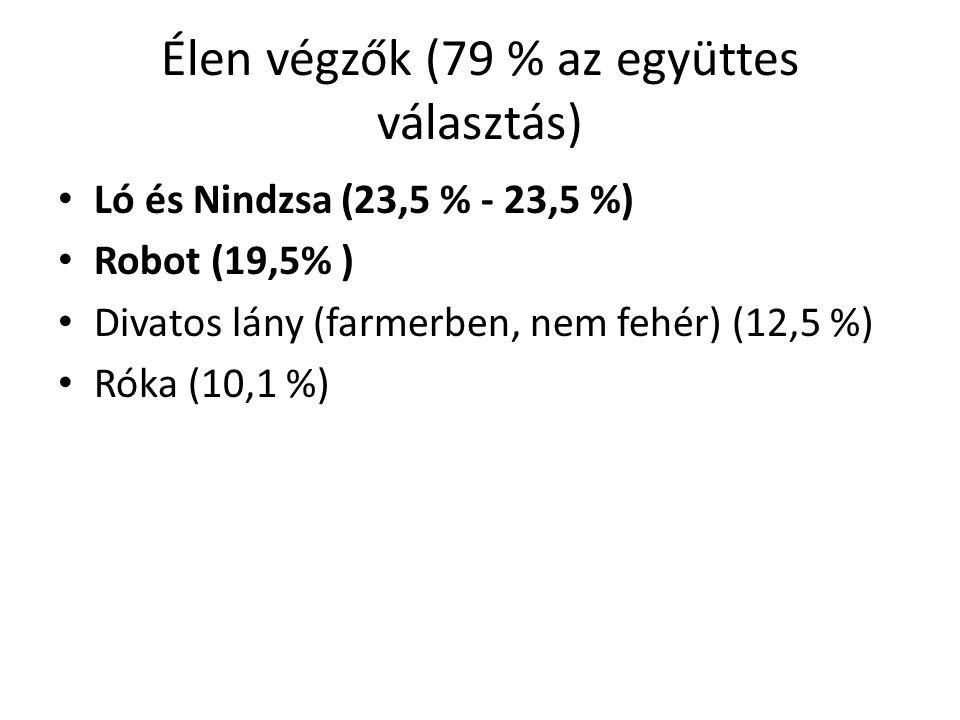 Élen végzők (79 % az együttes választás)