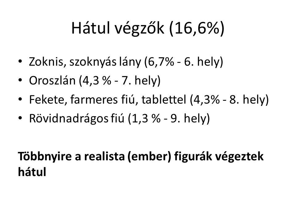 Hátul végzők (16,6%) Zoknis, szoknyás lány (6,7% - 6. hely)