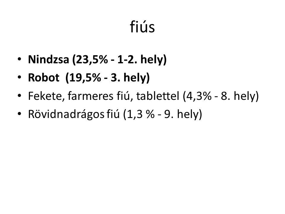 fiús Nindzsa (23,5% - 1-2. hely) Robot (19,5% - 3. hely)