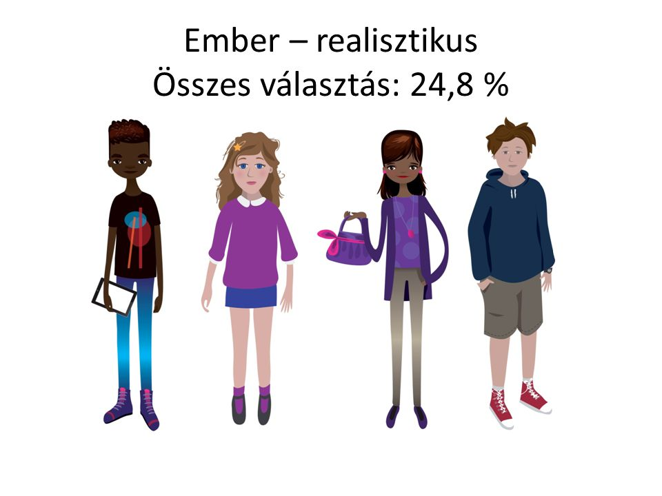 Ember – realisztikus Összes választás: 24,8 %