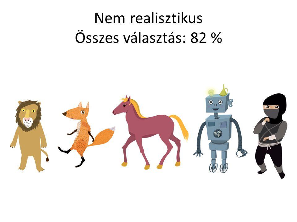 Nem realisztikus Összes választás: 82 %