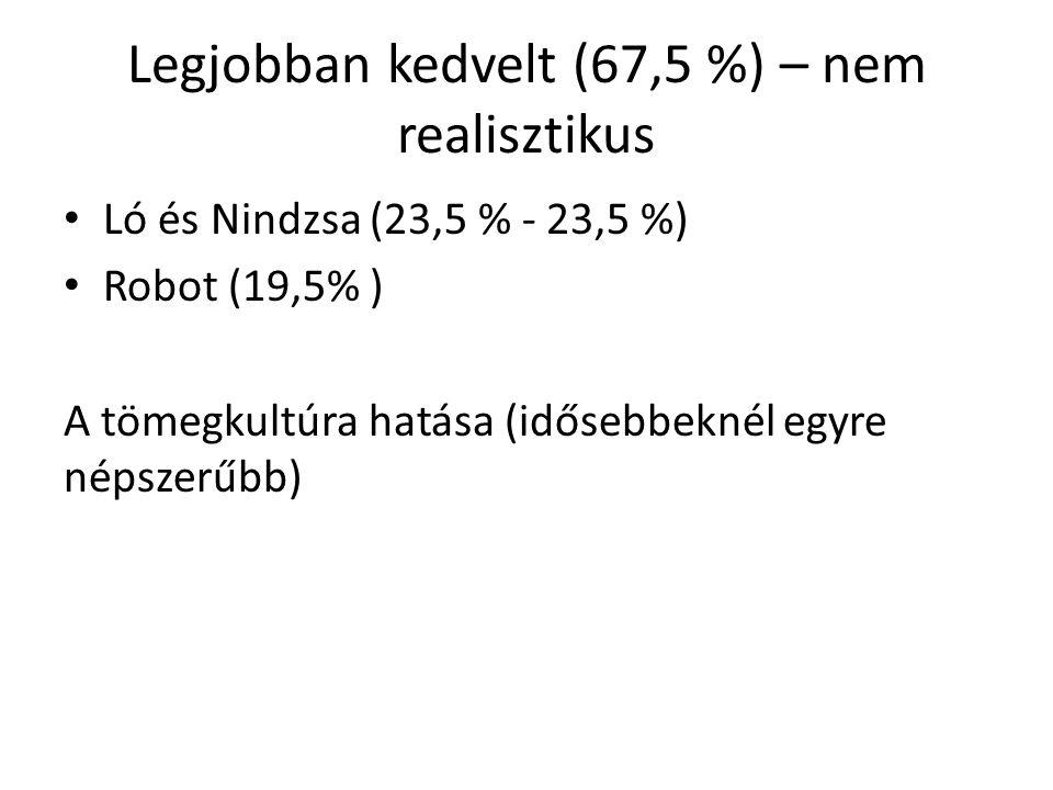 Legjobban kedvelt (67,5 %) – nem realisztikus