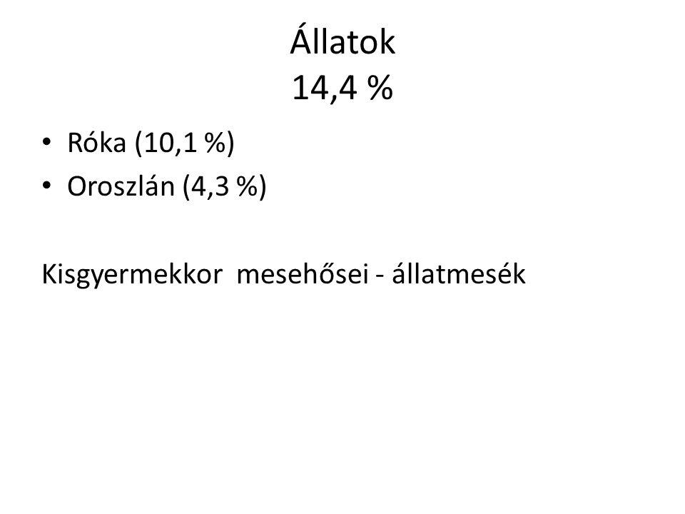 Állatok 14,4 % Róka (10,1 %) Oroszlán (4,3 %)