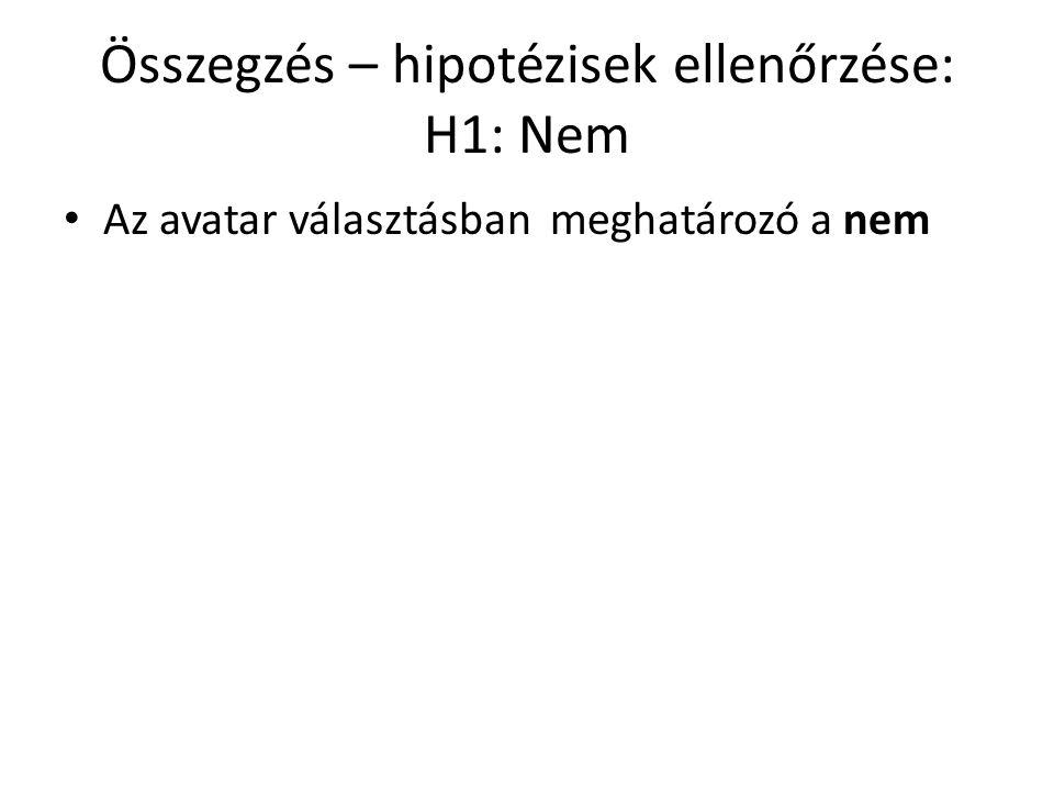 Összegzés – hipotézisek ellenőrzése: H1: Nem