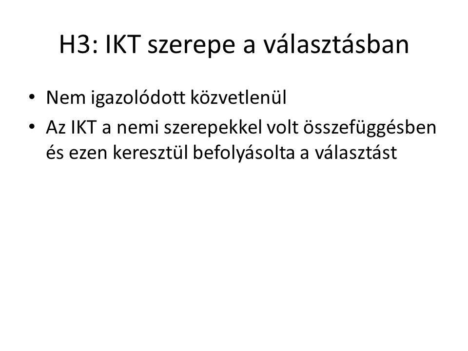 H3: IKT szerepe a választásban