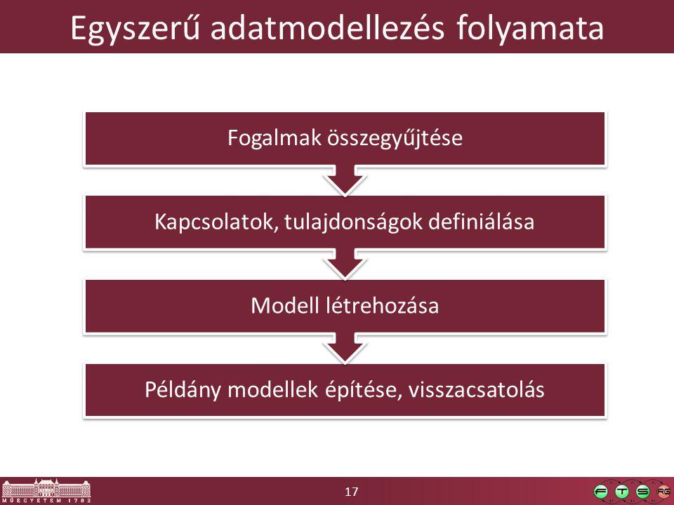 Egyszerű adatmodellezés folyamata