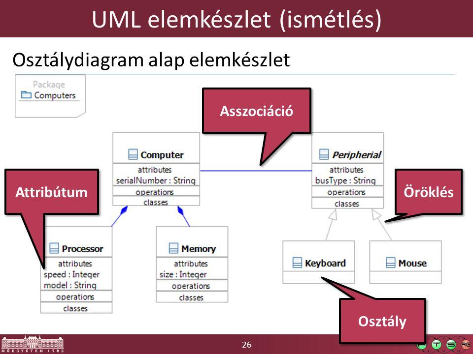 UML elemkészlet (ismétlés)