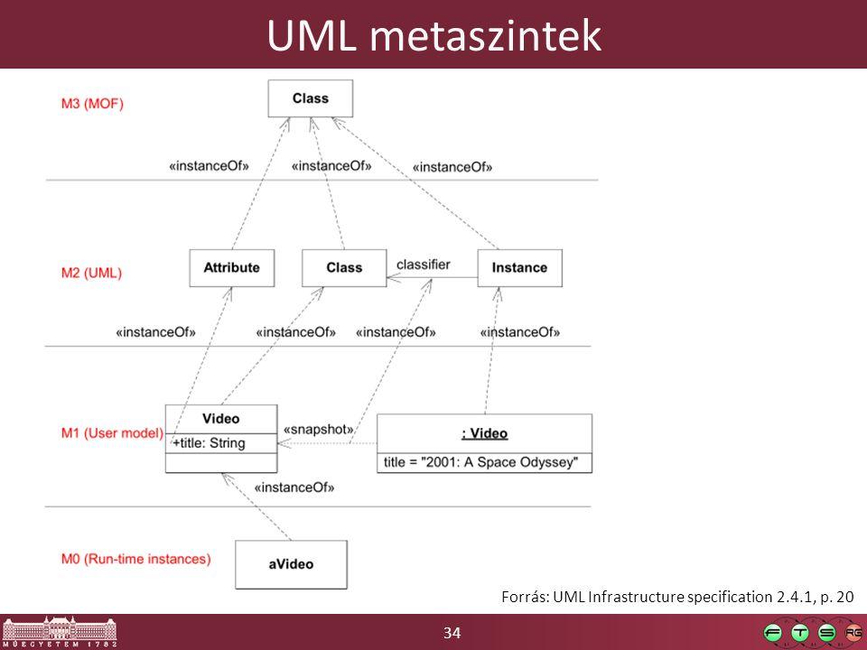 UML metaszintek Forrás: UML Infrastructure specification 2.4.1, p. 20