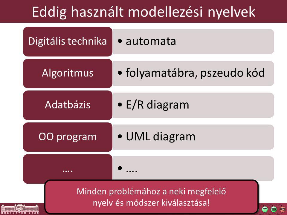 Eddig használt modellezési nyelvek
