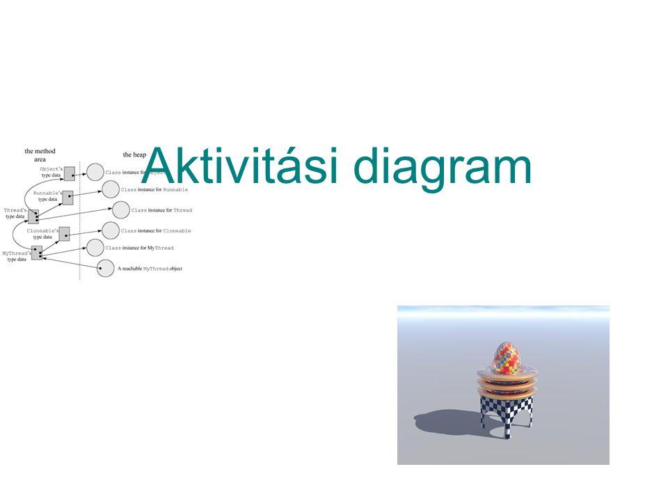Aktivitási diagram