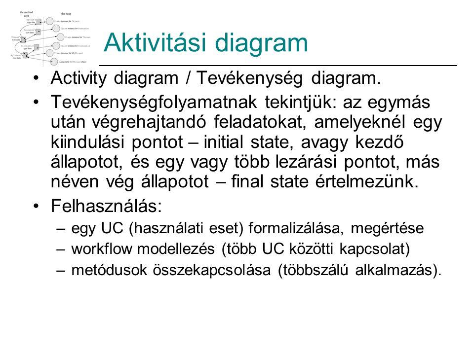 Aktivitási diagram Activity diagram / Tevékenység diagram.