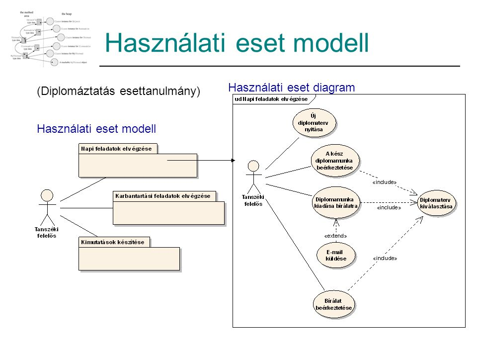Használati eset modell