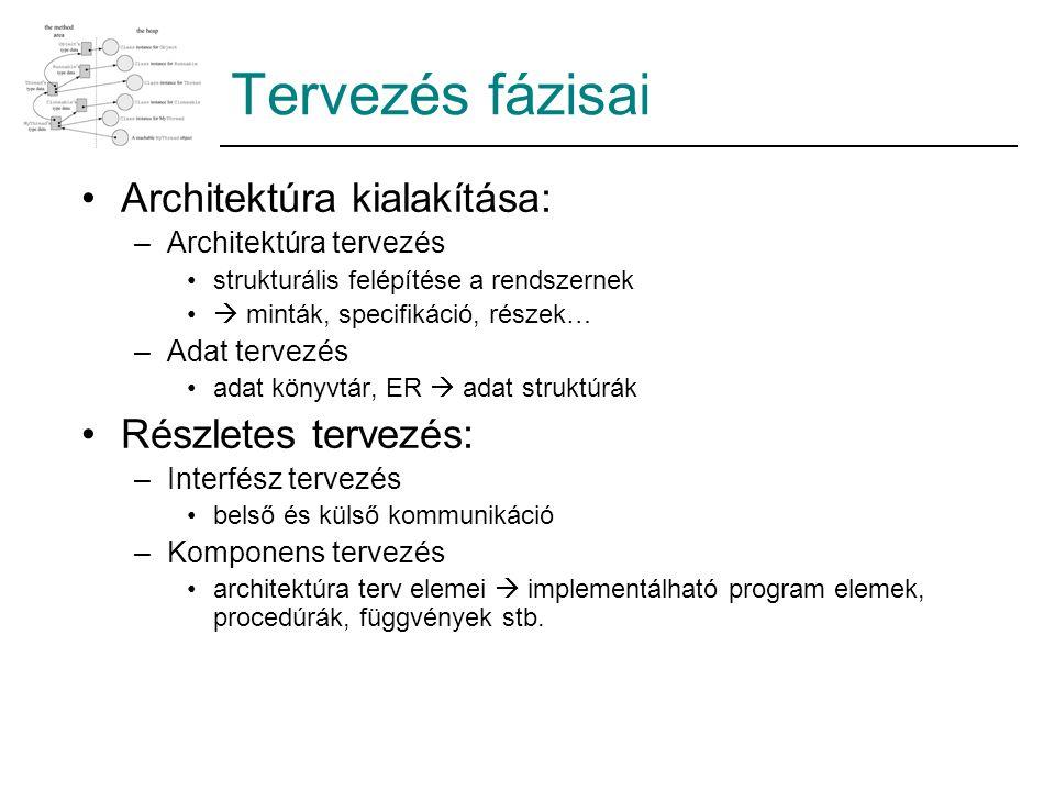 Tervezés fázisai Architektúra kialakítása: Részletes tervezés: