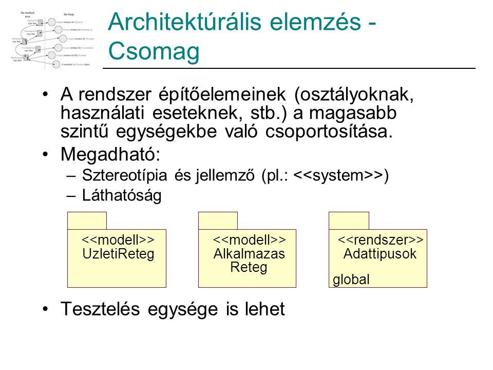 Architektúrális elemzés - Csomag