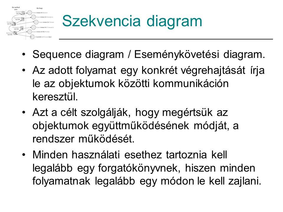 Szekvencia diagram Sequence diagram / Eseménykövetési diagram.