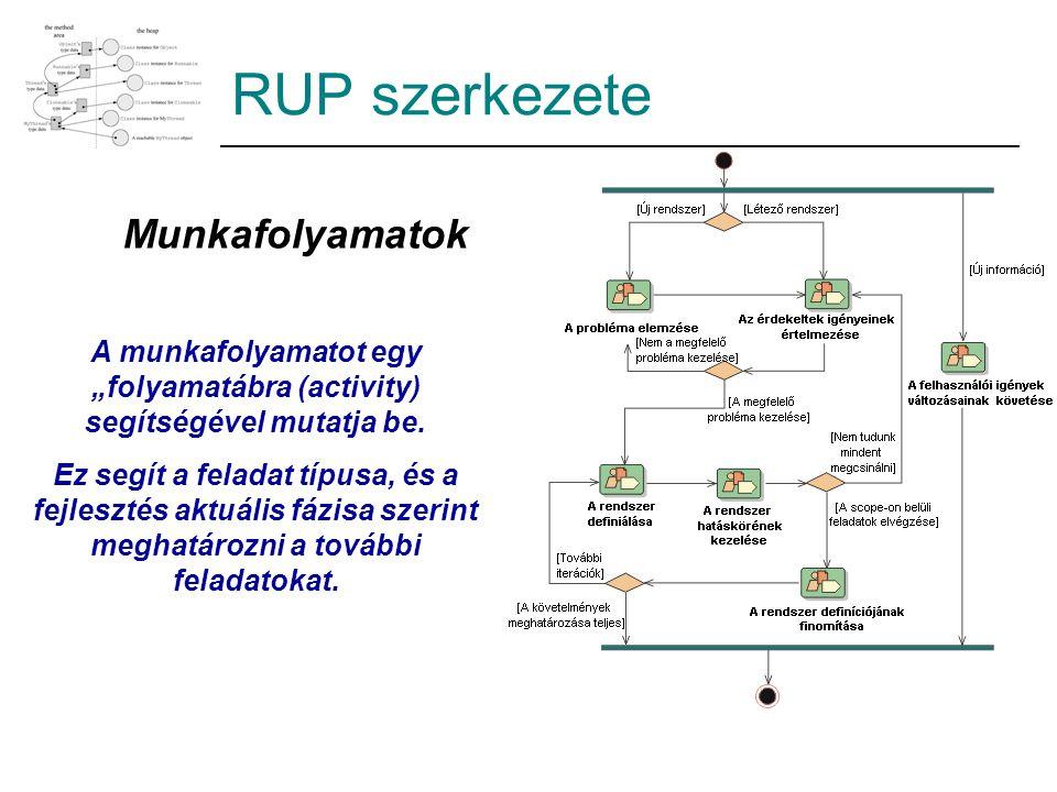 RUP szerkezete Munkafolyamatok