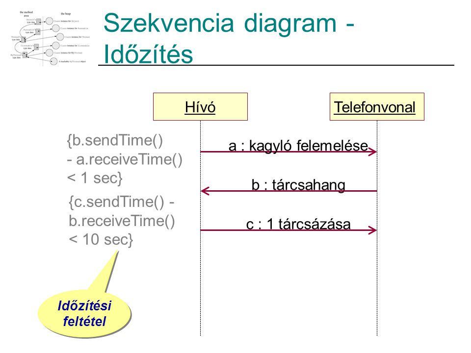 Szekvencia diagram - Időzítés