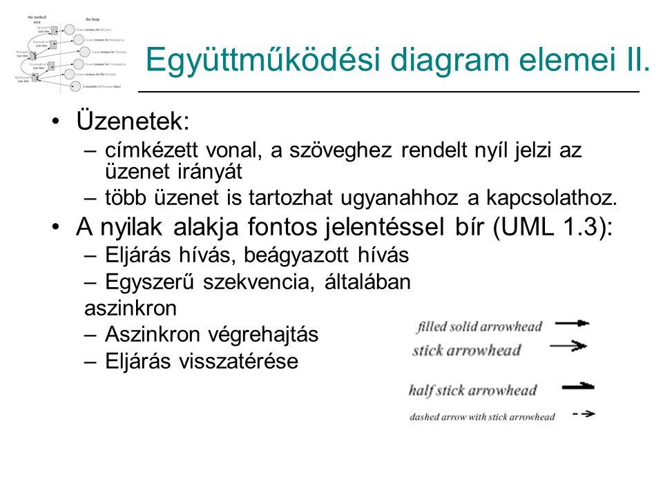 Együttműködési diagram elemei II.