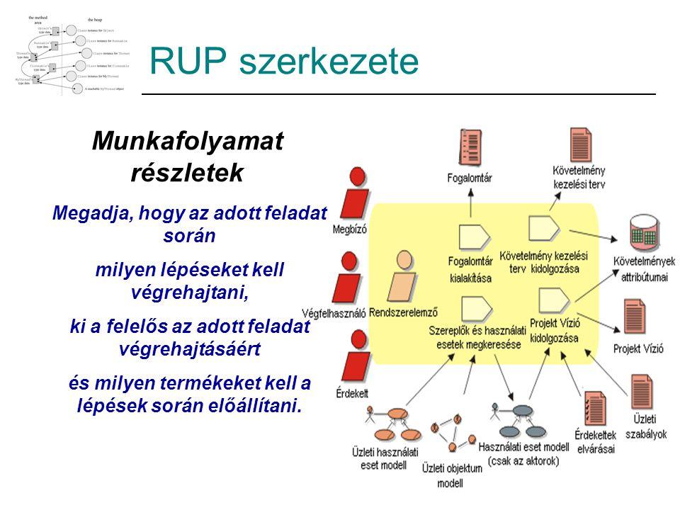 RUP szerkezete Munkafolyamat részletek