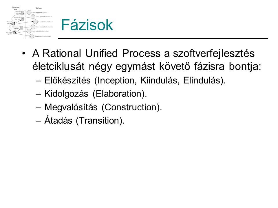 Fázisok A Rational Unified Process a szoftverfejlesztés életciklusát négy egymást követő fázisra bontja: