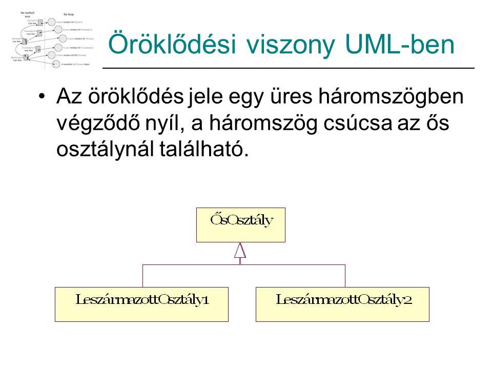 Öröklődési viszony UML-ben