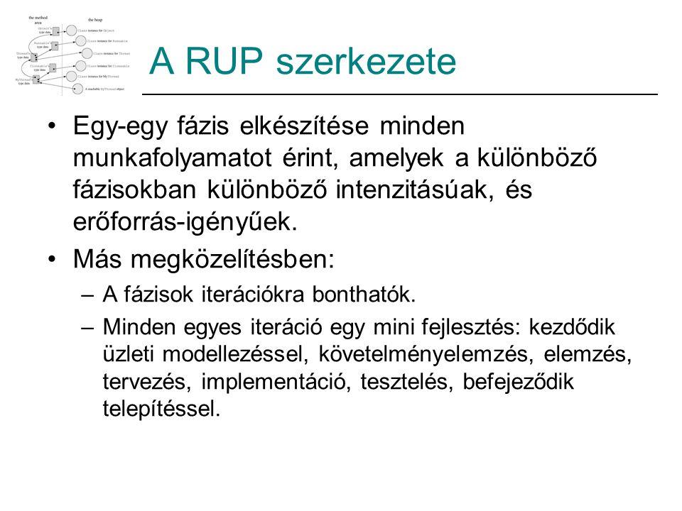 A RUP szerkezete