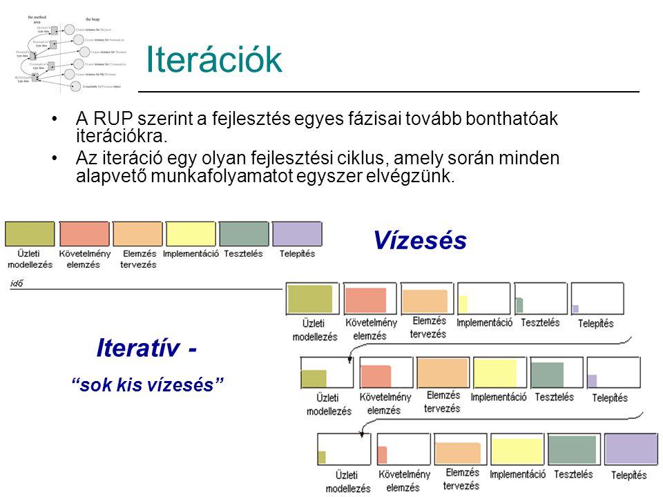 Iterációk Vízesés Iteratív -