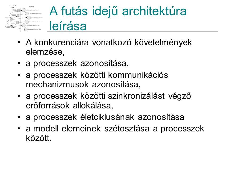 A futás idejű architektúra leírása