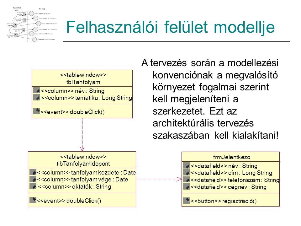 Felhasználói felület modellje