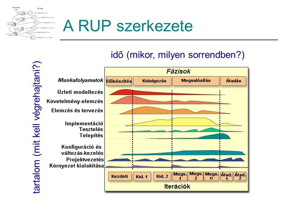 A RUP szerkezete idő (mikor, milyen sorrendben )