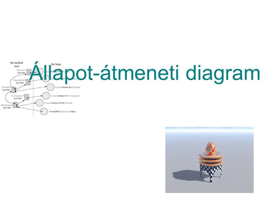 Állapot-átmeneti diagram