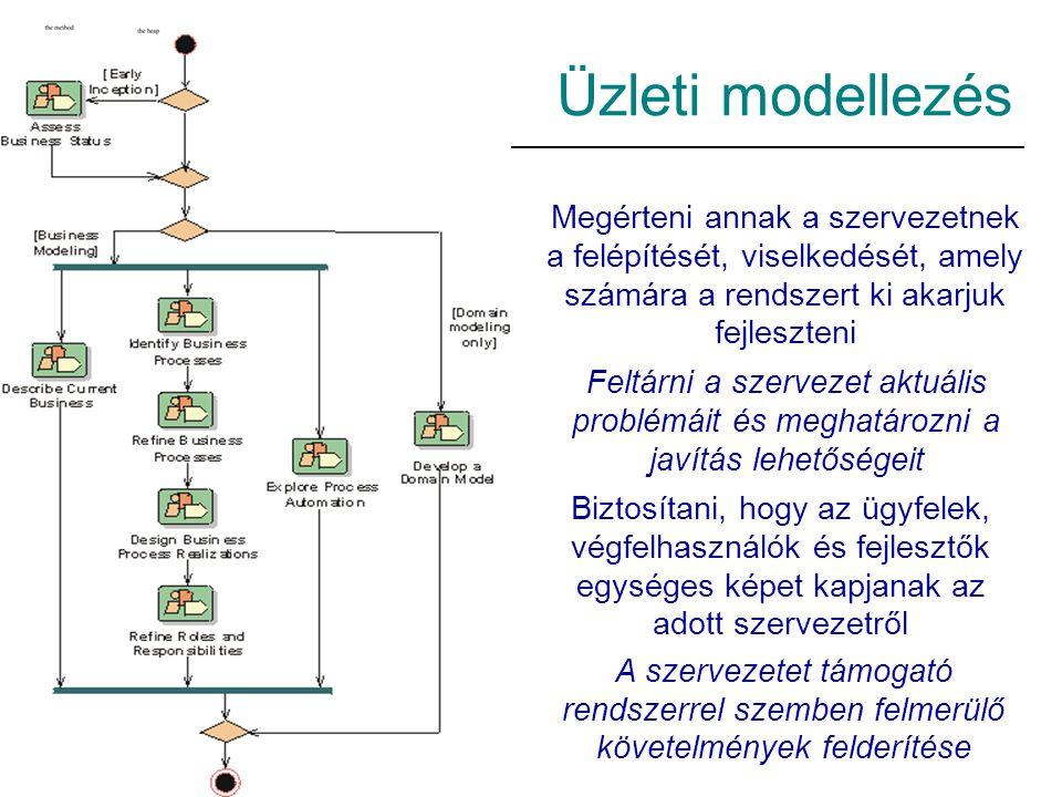 Üzleti modellezés Megérteni annak a szervezetnek a felépítését, viselkedését, amely számára a rendszert ki akarjuk fejleszteni.