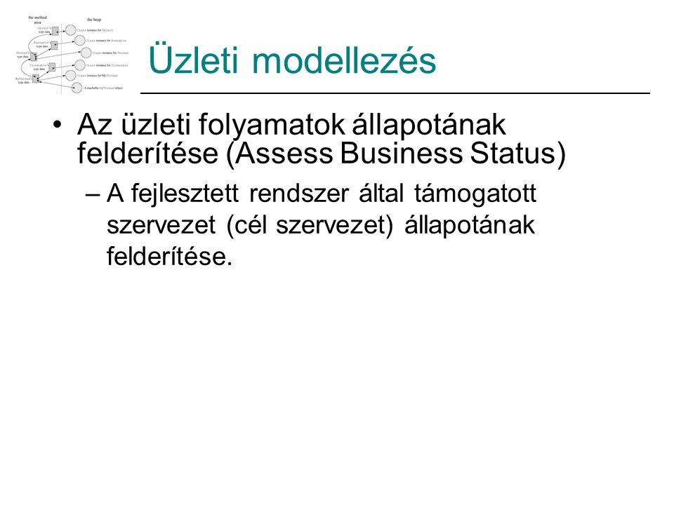 Üzleti modellezés Az üzleti folyamatok állapotának felderítése (Assess Business Status)