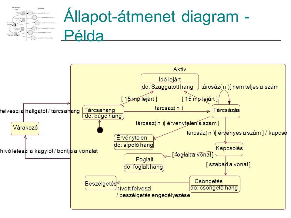 Állapot-átmenet diagram - Példa