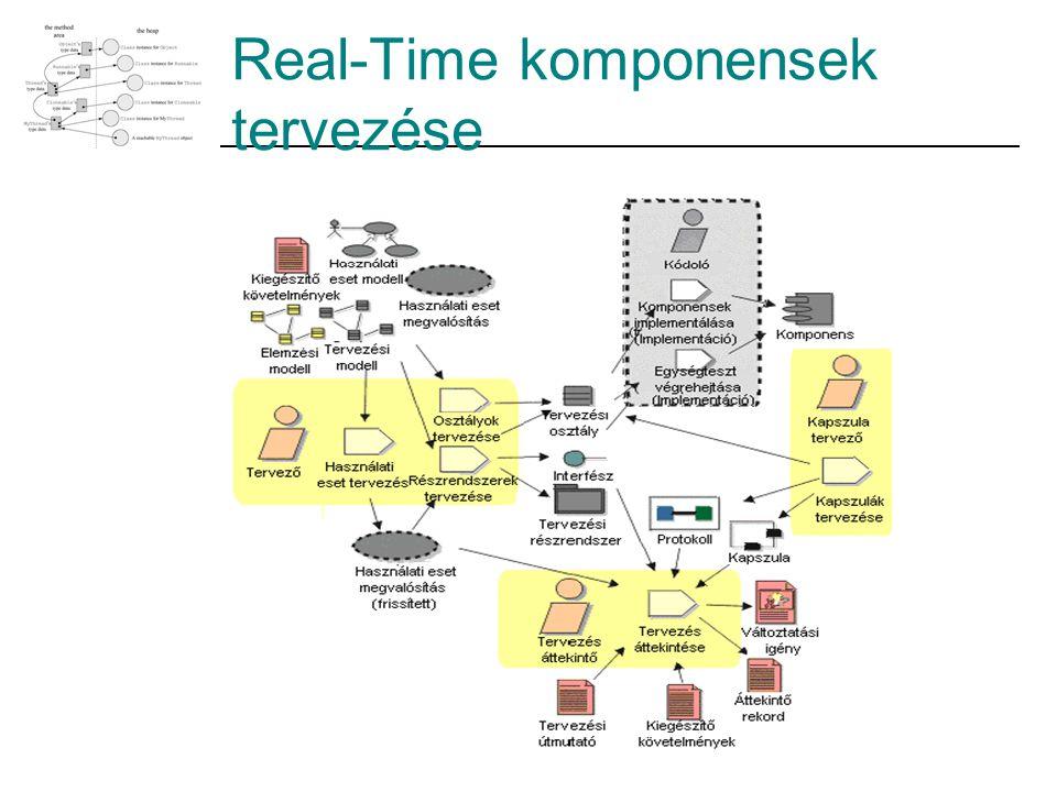 Real-Time komponensek tervezése