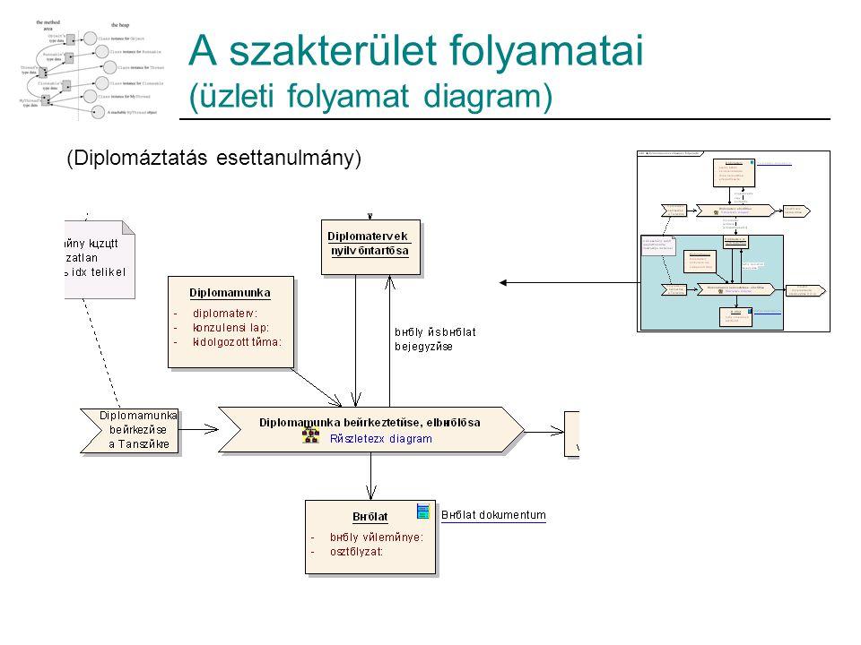 A szakterület folyamatai (üzleti folyamat diagram)