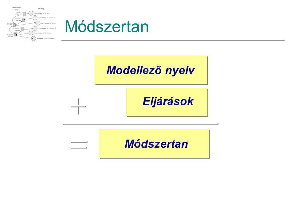 Módszertan Modellező nyelv Eljárások Módszertan