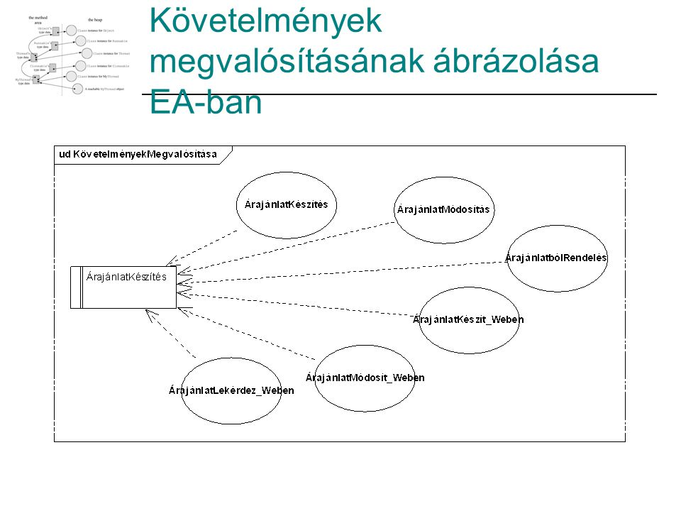 Követelmények megvalósításának ábrázolása EA-ban