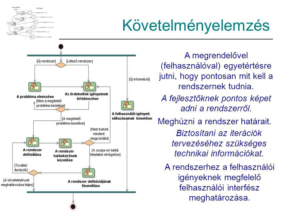Követelményelemzés A megrendelővel (felhasználóval) egyetértésre jutni, hogy pontosan mit kell a rendszernek tudnia.
